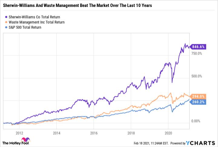 SHW Total Return Level Chart