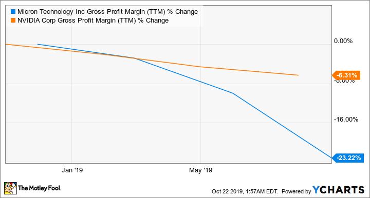 MU Gross Profit Margin (TTM) Chart