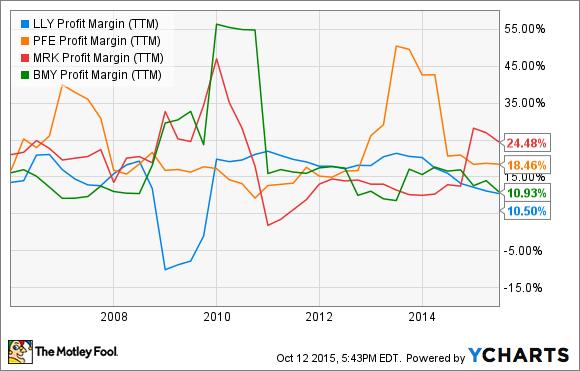 LLY Profit Margin (TTM) Chart
