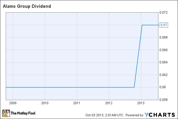 ALG Dividend Chart