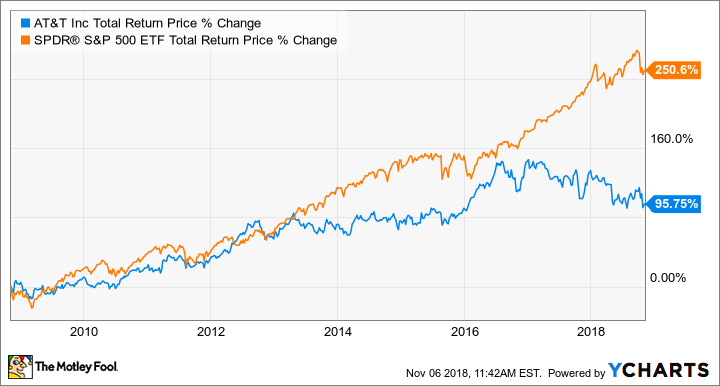 could at t inc be a millionaire maker stock the motley fool