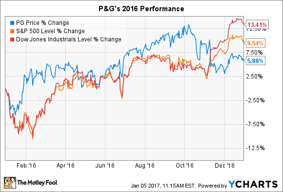 Procter & Gamble Stock Quote Why Procter & Gamble Cogained Only 6% In 2016  Nasdaq