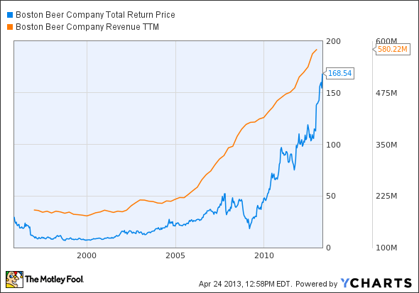 SAM Total Return Price Chart