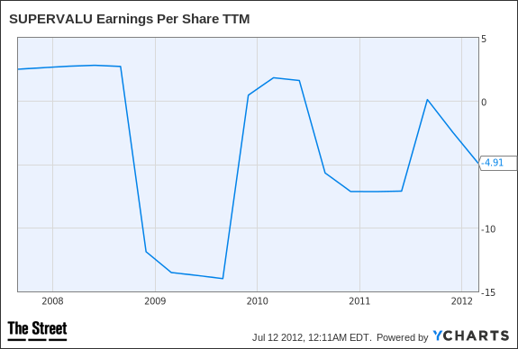 SVU Earnings Per Share TTM Chart