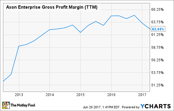 AAXN Gross Profit Margin (TTM) Chart
