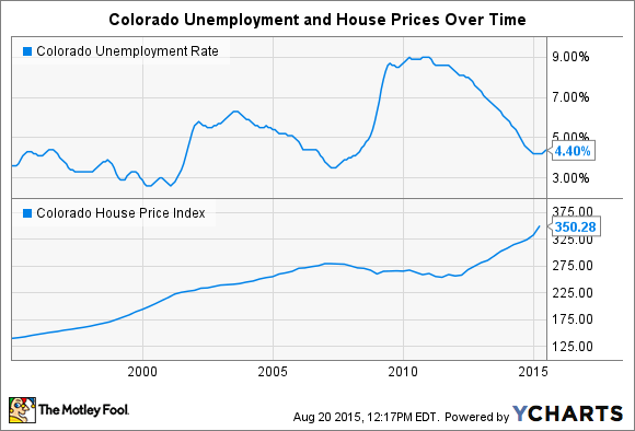 Colorado Unemployment Rate Chart