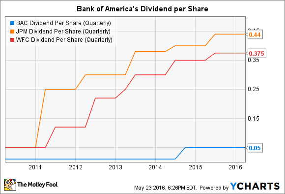 BAC Dividend Per Share (Quarterly) Chart
