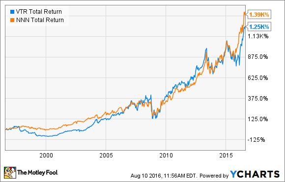 VTR Total Return Price Chart