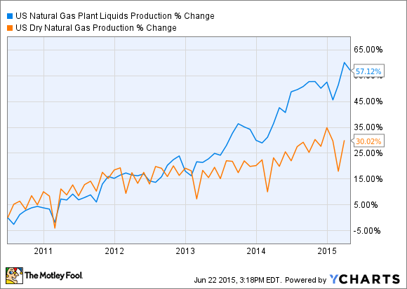 US Natural Gas Plant Liquids Production Chart