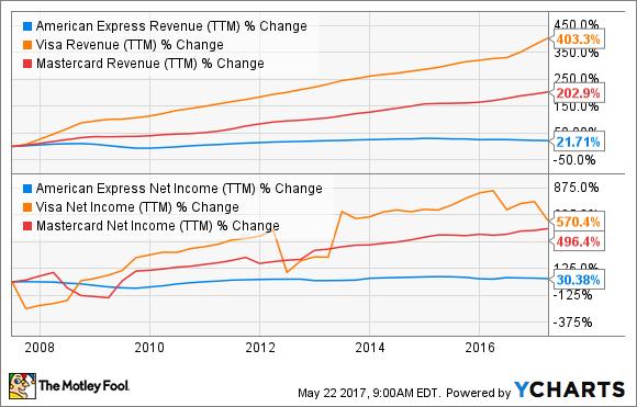 AXP Revenue (TTM) Chart