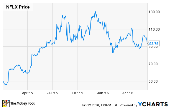 netflix stock plunges again  time to buy