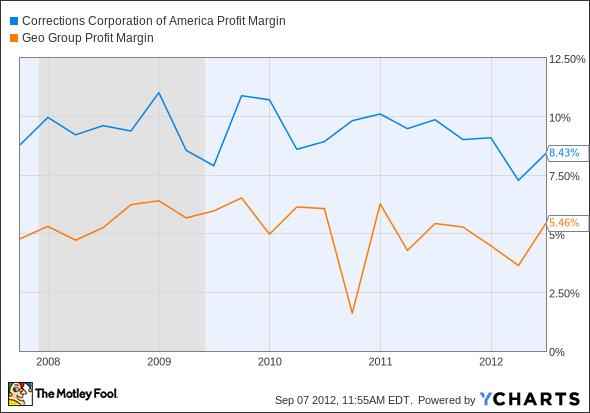 CXW Profit Margin Chart