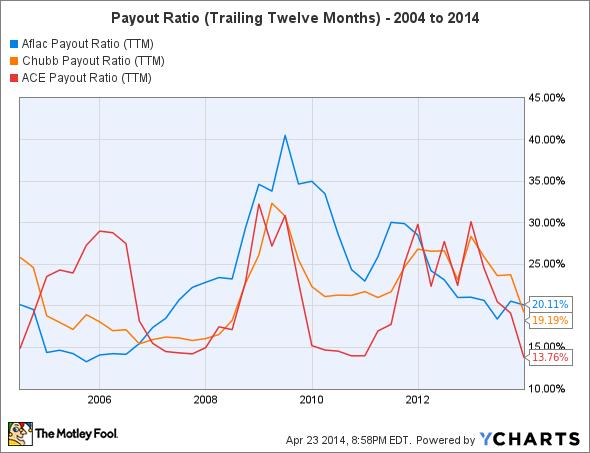 AFL Payout Ratio (TTM) Chart