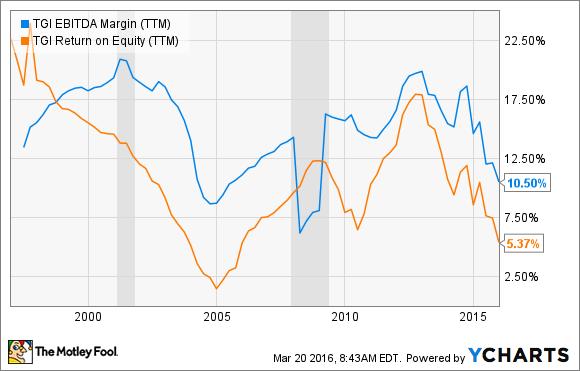 TGI EBITDA Margin (TTM) Chart
