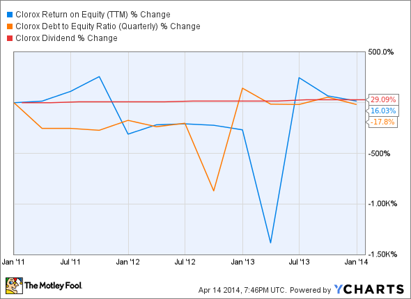 CLX Return on Equity (TTM) Chart