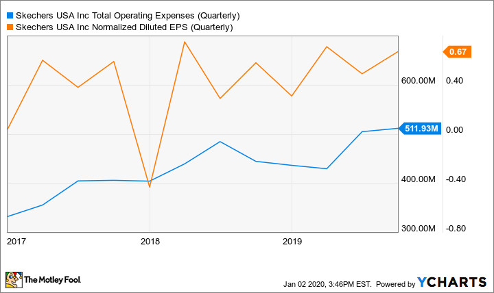 SKX Total Operating Expenses (Quarterly) Chart
