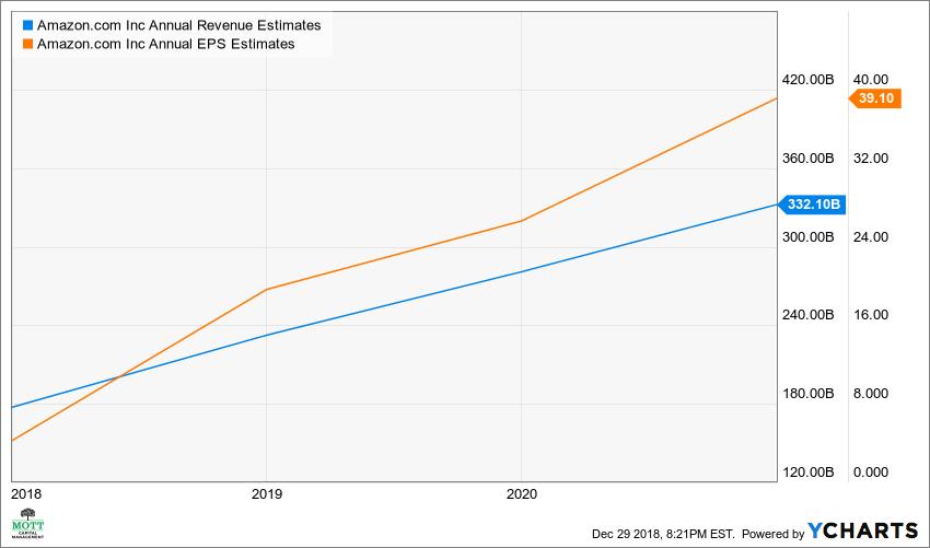 AMZN Annual Revenue Estimates Chart