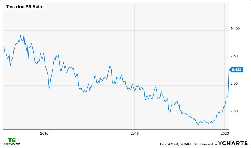 TSLA PS Ratio Chart
