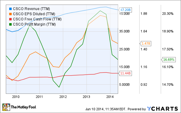 CSCO Revenue (TTM) Chart