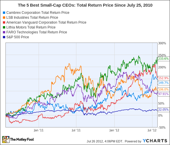 CBM Total Return Price Chart