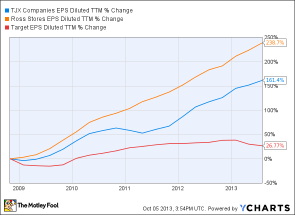 TJX EPS Diluted TTM Chart