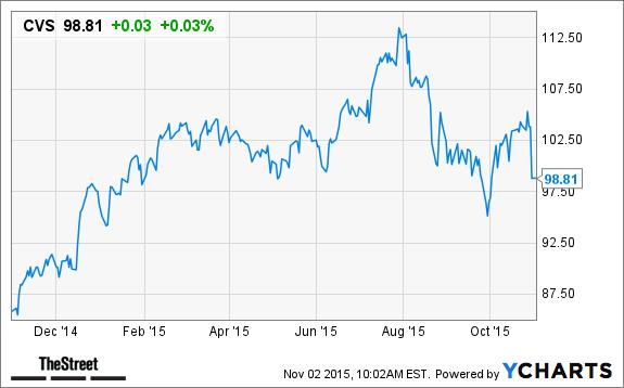 5ee35b8a5a CVS Health (CVS) Stock Price Target Lowered at Oppenheimer - TheStreet