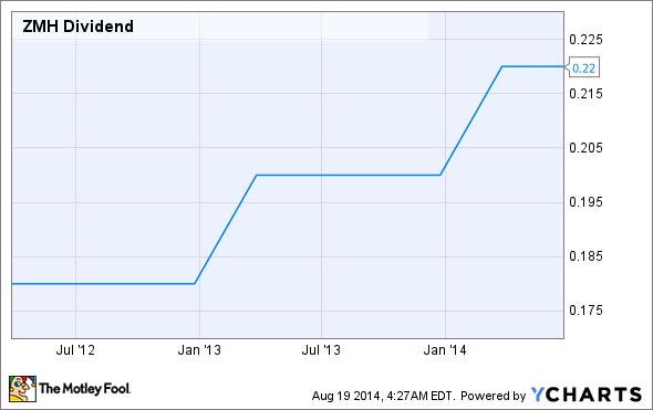 ZMH Dividend Chart