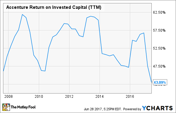 ACN Return on Invested Capital (TTM) Chart