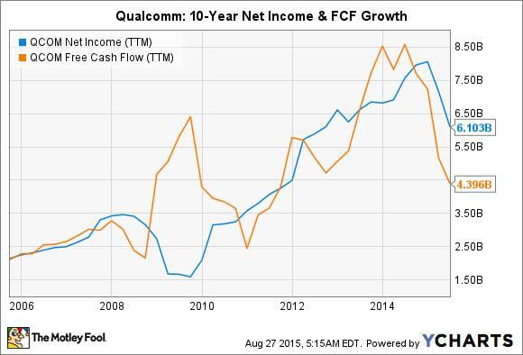 QCOM Net Income (TTM) Chart