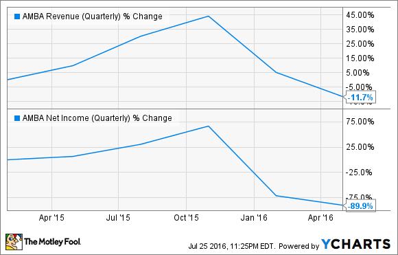 AMBA Revenue (Quarterly) Chart