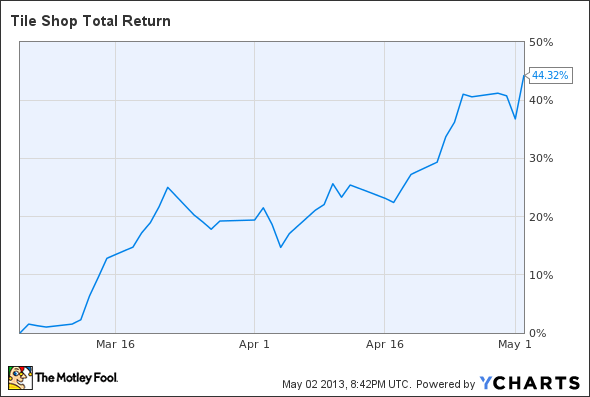 TTS Total Return Price Chart