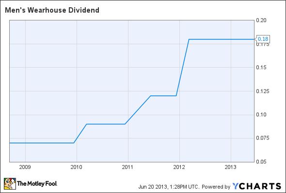 MW Dividend Chart