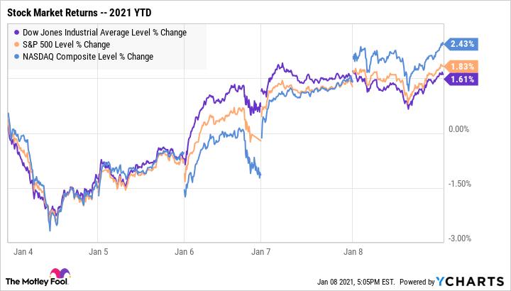 Will The Stock Market S 2021 Returns