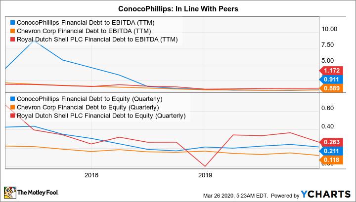 COP Financial Debt to EBITDA (TTM) Chart