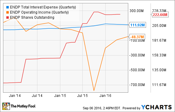 ENDP Total Interest Expense (Quarterly) Chart