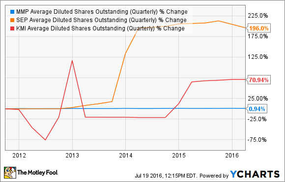 MMP Average Diluted Shares Outstanding (Quarterly) Chart