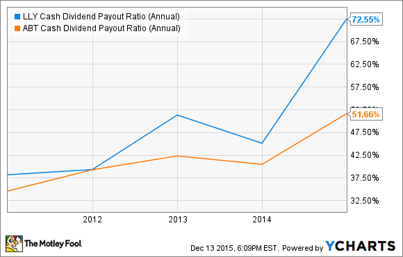 LLY Cash Dividend Payout Ratio (Annual) Chart