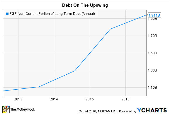 FGP Non-Current Portion of Long Term Debt (Annual) Chart