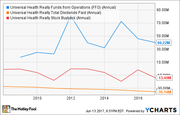 UHT Funds from Operations (FFO) (Annual) Chart