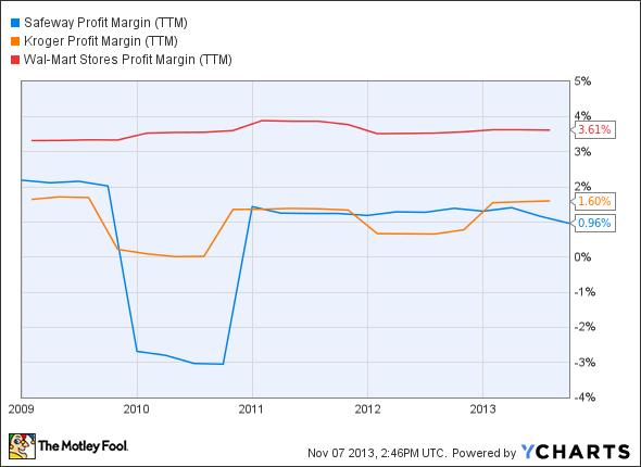 SWY Profit Margin (TTM) Chart