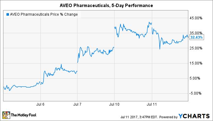 AVEO Price Chart