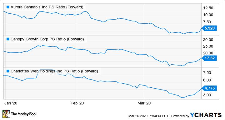 ACB PS Ratio (Forward) Chart