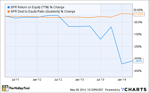 SPR Return on Equity (TTM) Chart
