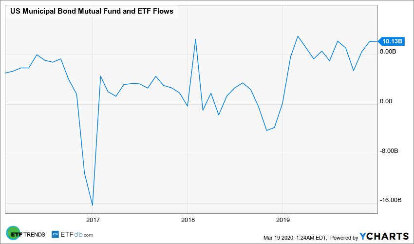 US Municipal Bond Mutual Fund and ETF Flows Chart