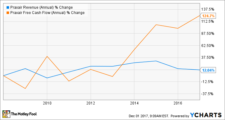 PX Revenue (Annual) Chart
