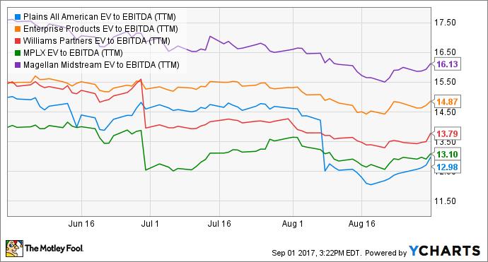 PAA EV to EBITDA (TTM) Chart
