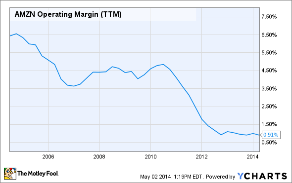 AMZN Operating Margin (TTM) Chart