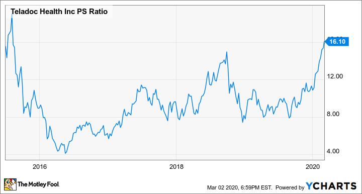 TDOC PS Ratio Chart