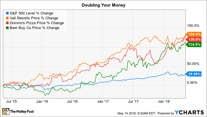3 Stocks That Could Have Doubled Your Money