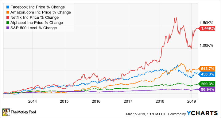 FANG Stocks: What to Expect in 2019 | The Motley Fool